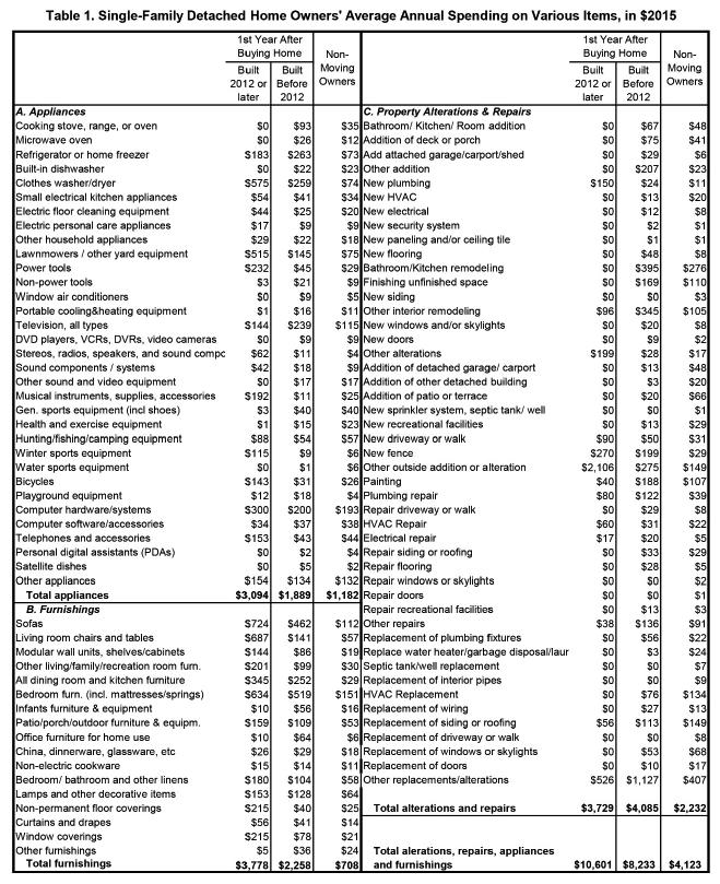 NAHB 2017 Study of 2015 Data